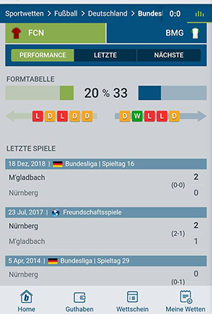 Bet-at-home Fussballwetten Statistik