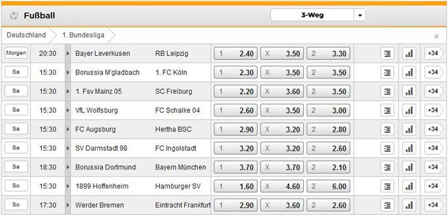 Bundesliga Wettquoten von Bet3000