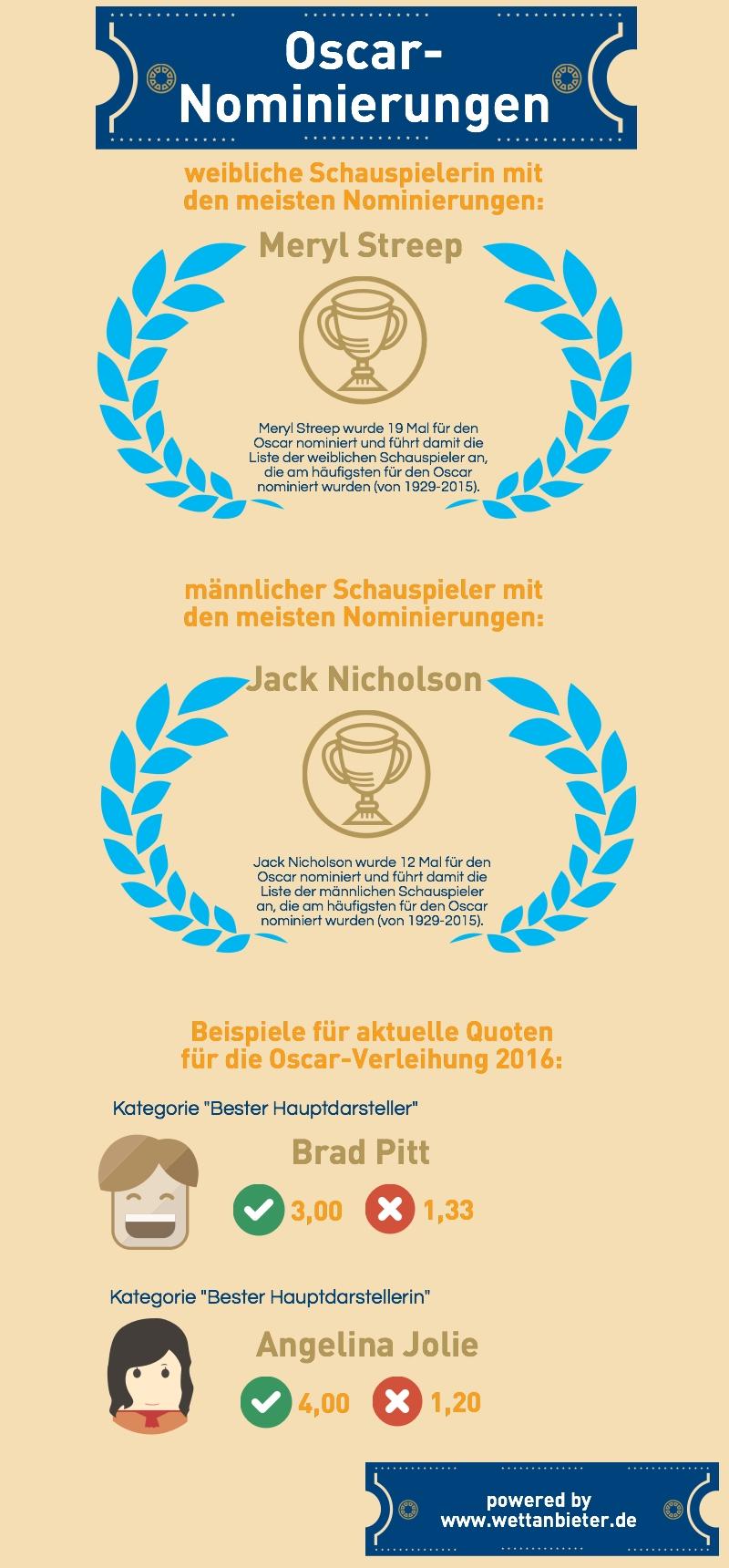 Infografik Oscar Nominierung wettanbieter.de