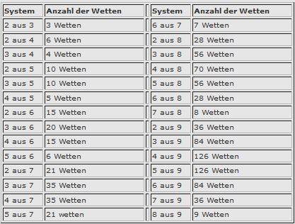 Interwetten Systemwetten Schema