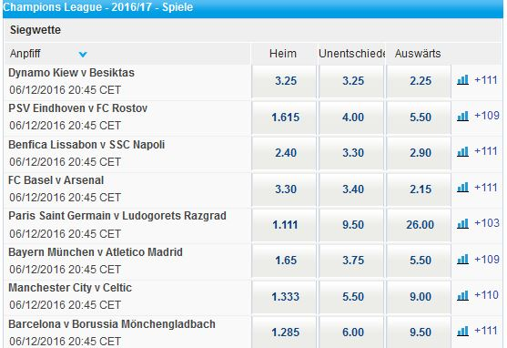 sportingbet-fussball-champions-league