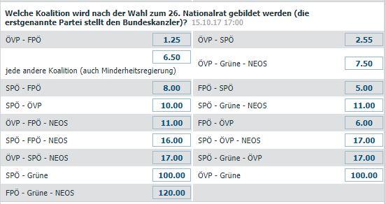 Wetten auf die nächste Regierungskoalition in Österreich
