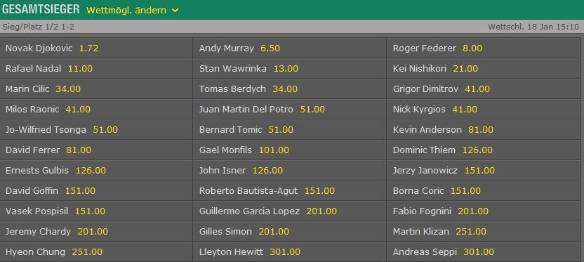 bet365-australian-open-2015-quoten