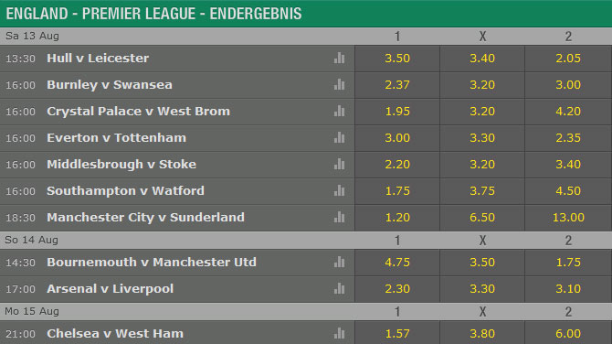 Bet365 Premier League Wetten