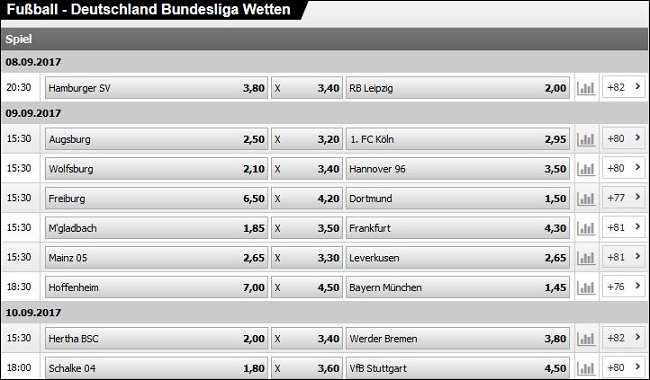 Bundesliga Quoten Interwetten