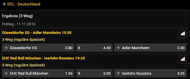 Bwin Eishockey Quoten