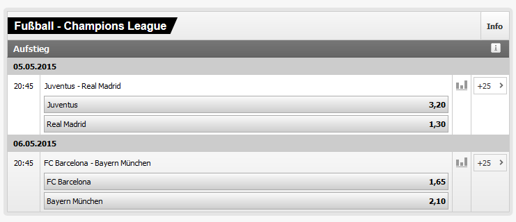 Champions League Quoten Interwetten