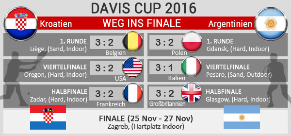 davis-cup-endrunden-kroatien-argentinien