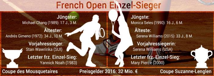 french-open-einzel-sieger-stand-2016