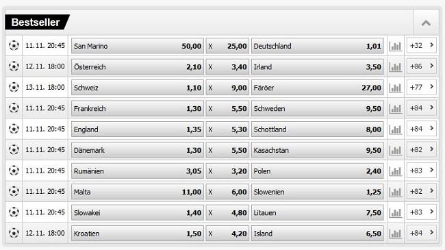 Screenshot mit Auswahl an Fußballwetten von Interwetten