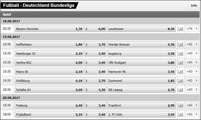 Interwetten Bundesliga Wettquoten