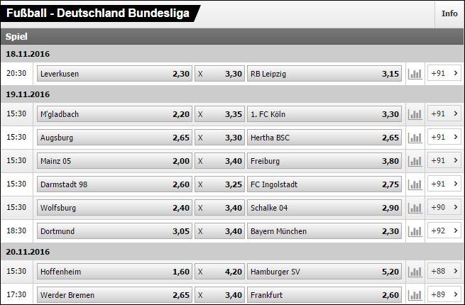 Interwetten Wettquoten zur deutschen Fußball Bundesliga
