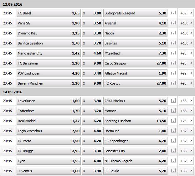 interwetten-champions-league-wetten-spieltag-1-2016-2017