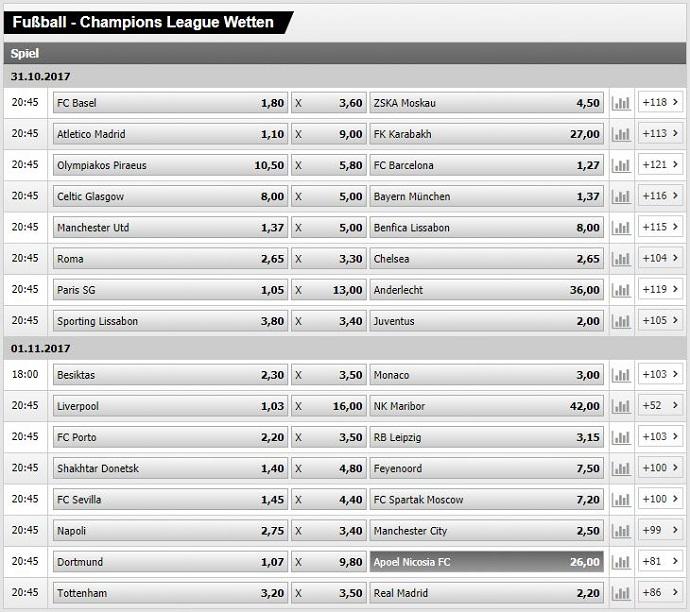 4. Spieltag Chamions League 2017/18 - die Interwetten Wettquoten für alle Partien
