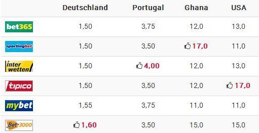 Quoten Gruppensieger Deutschland fussball-wetten.com