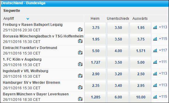 Sportingbet Bundesliga Quoten