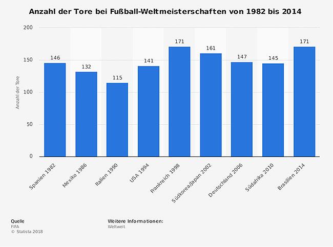 statistic_id158652_anzahl-der-tore-bei-der-fifa-fussball-wm-bis-2014