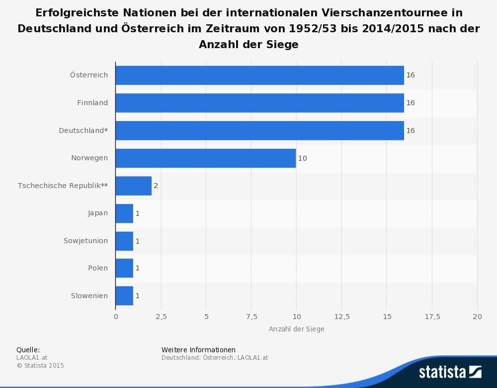 statistic_id284231_erfolgreichste-nationen-der-vierschanzentournee-bis-2014-2015