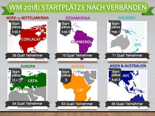 wm-2018-startplatz-verteilung-nach-verbaenden