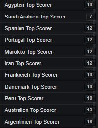 WM Topscorer pro Nation